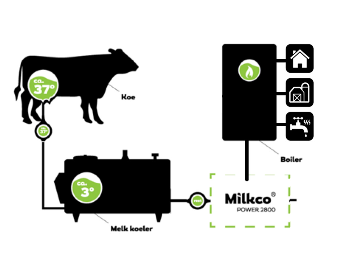 Milkco systeem direct